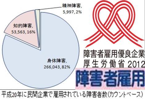 厚生労働省2012による民間企業で雇用されている障害者数のデータ画像
