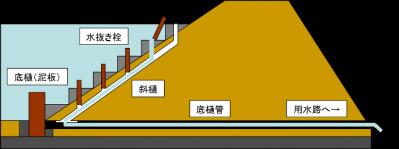 図.1 斜樋と底樋(例)