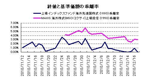 MAXIS 海外株式と比較