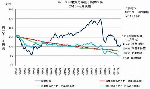 主要通貨購買力平価[ユーロ円]