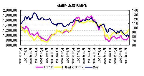 株価と為替の関係