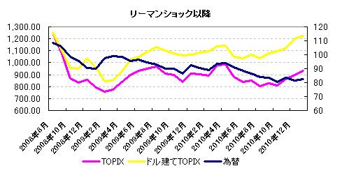 株価と為替の関係 リーマンショック以降