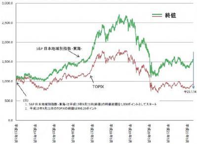 S&P東海上場投信とTOPIX比較