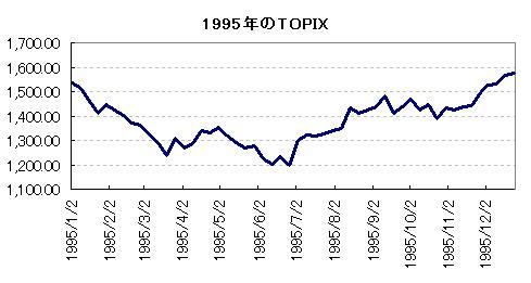 1995年のTOPIX