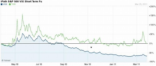 VIXとVXXの1年比較