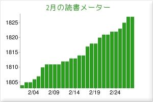 2011.02読書メーター