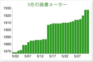 2011.05読書メーター