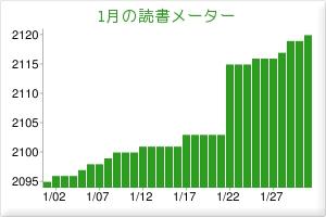 2012.01読書メーター