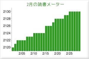 2012.02読書メーター
