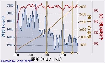 マイ アクティビティ 2010-08-29, 速度 - 距離