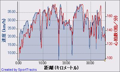 マイ アクティビティ 2010-11-21