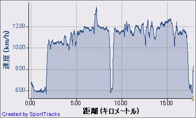 ランニング 2011-01-03, 速度 - 距離