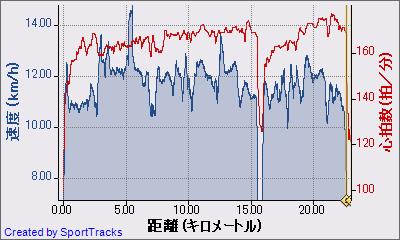 ランニング 2011-01-10, 速度 - 距離