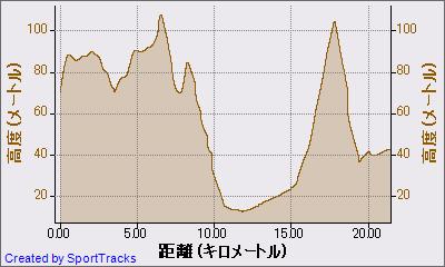マイ アクティビティ 2011-04-01, 高度 - 距離
