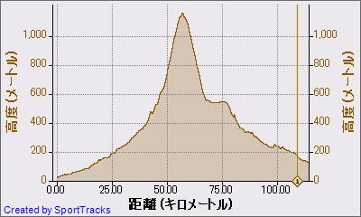 マイ アクティビティ 2011-04-10, 高度 - 距離