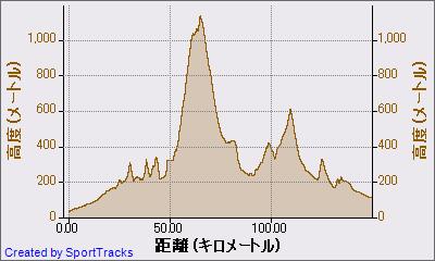 マイ アクティビティ 2011-04-24, 高度 - 距離