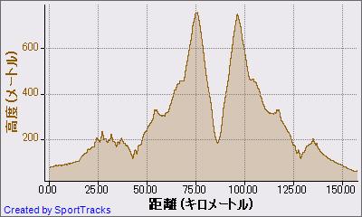 マイ アクティビティ 2011-10-16, 高度 - 距離