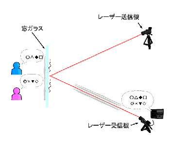 レーザー送受信図