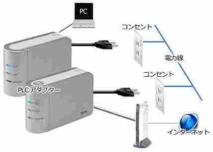 PLC配置図
