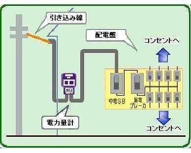 引込み線~配電盤図