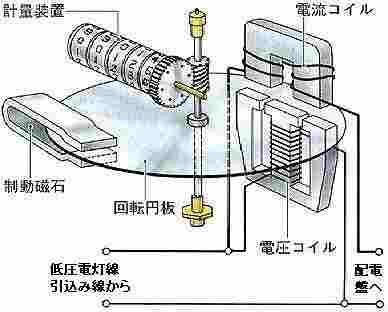 電力量計図