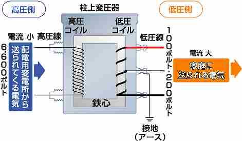 柱上変圧器図