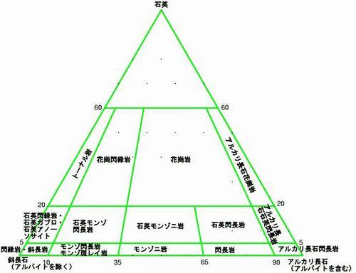 閃長岩ピラミッド