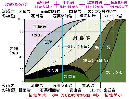 岩石分類図