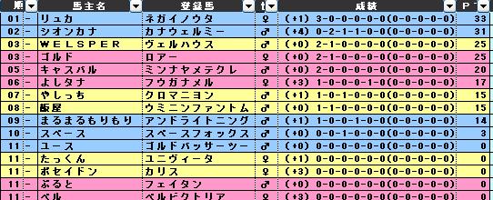 24-25sPOG第1区個人戦結果