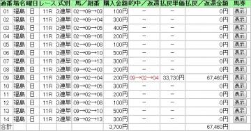 2013福島記念 馬券