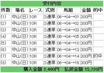 2013 122 有馬記念 3連単