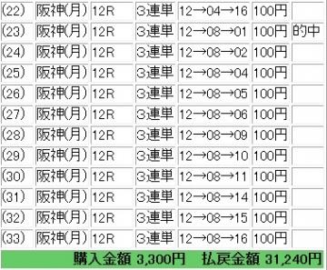 2013 1223 2013ファイナルS 3連単1