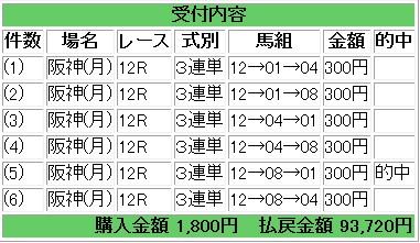 2013 1223 2013ファイナルS 3連単2