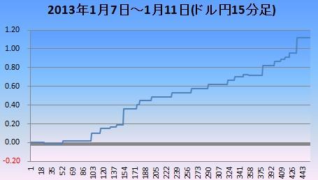 2013年1月2週ドル円