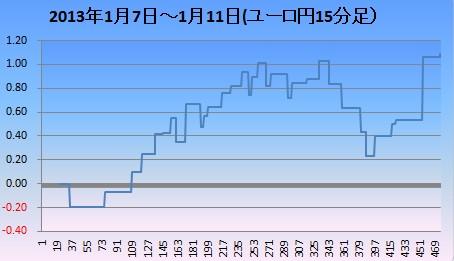 2013年1月2週ユロ円