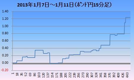 2013年1月2週ポンド円