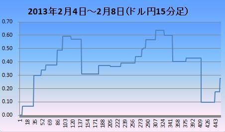 2013年2月2週ドル円