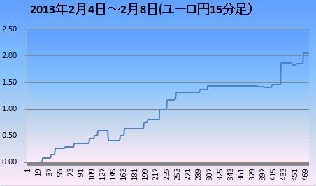 2013年2月2週ユロ円