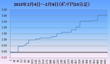 2013年2月2週ポンド円