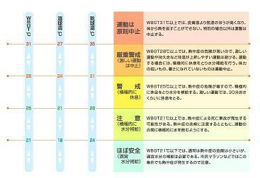 熱中症予防運動指針(WBGT)02