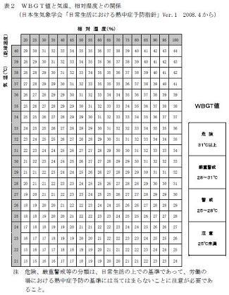 熱中症(温度と湿度の関連表)02