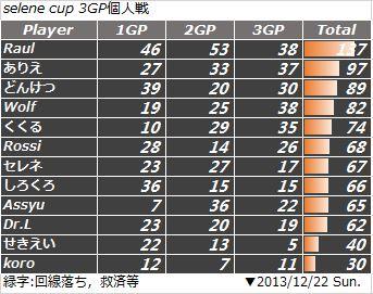 selene cup 3GP個人