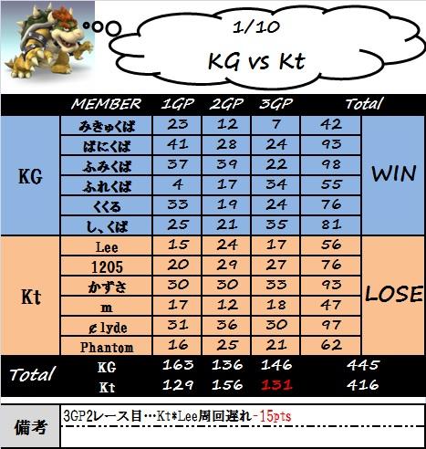kg_vs_kt(0110).jpg