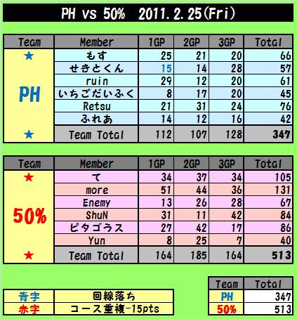 0225_PHvs50.png