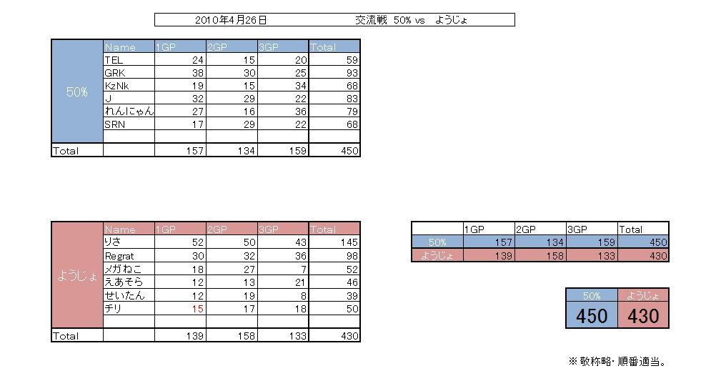 50 vs ようじょ