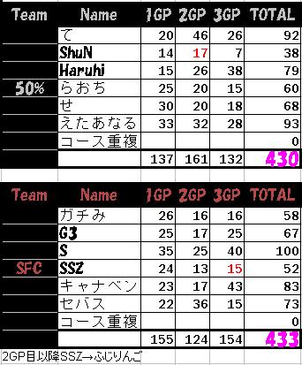 50 vs SFC