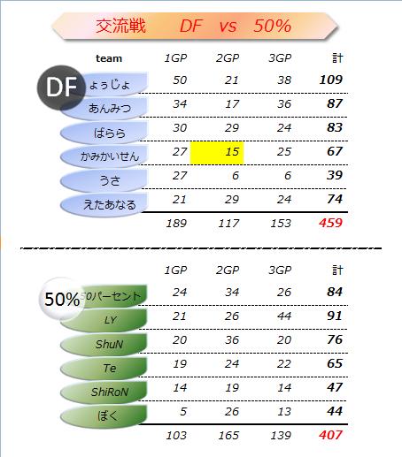 DF vs 503 結果