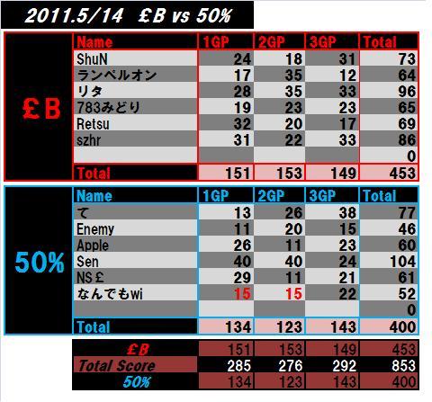 2011-05-14-£Bvs 50