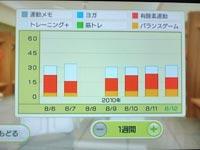 Wii Fit Plus 8月12日のトレーニングの種類と運動時間