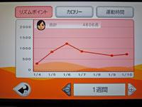 Fitness Party 1月10日リズムポイント 合計 4606点